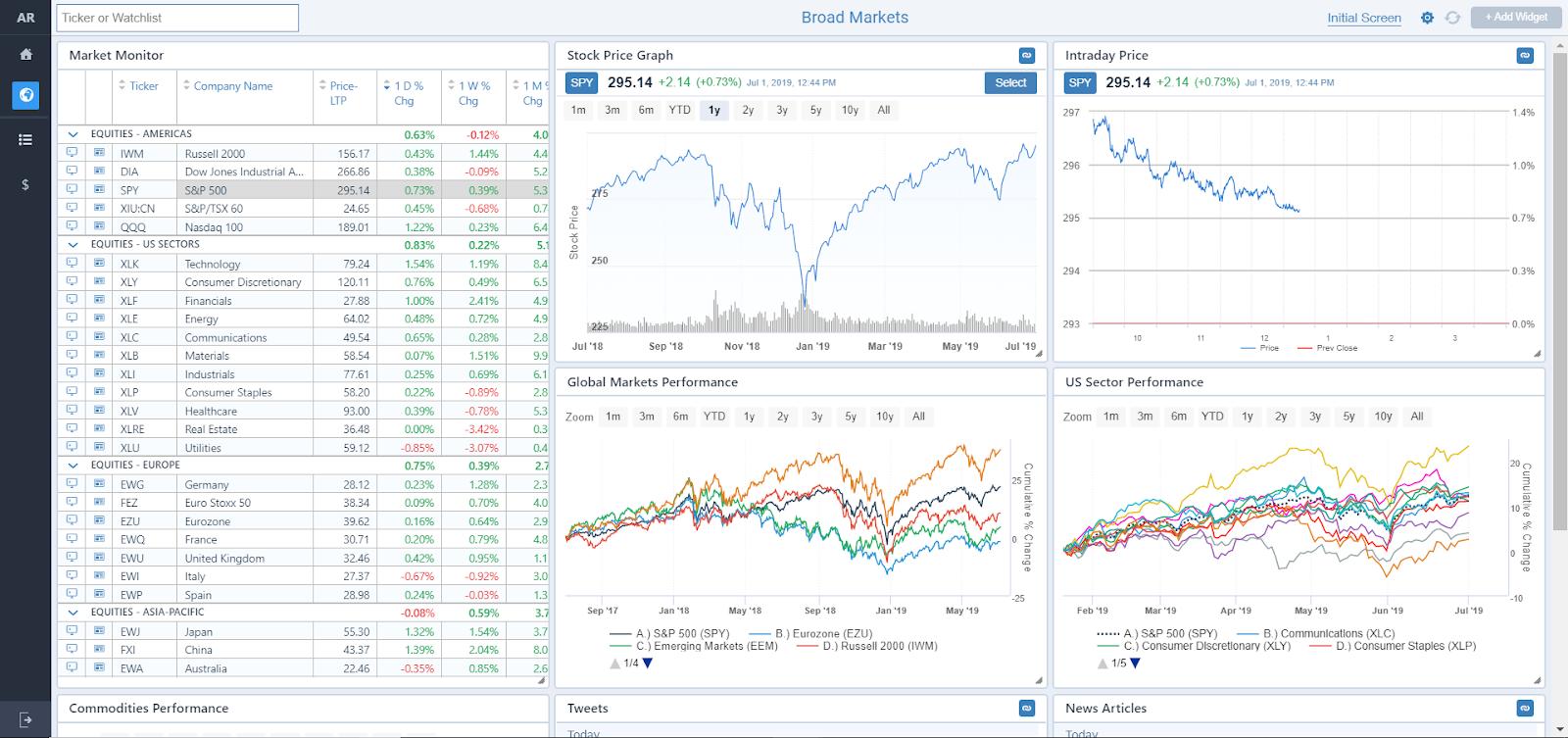 broad markets